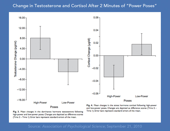 testosterone cortisol power poses